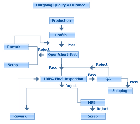 process quality inspection template